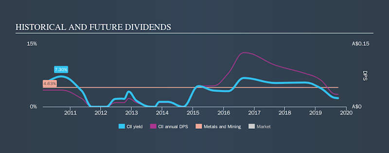 ASX:CII Historical Dividend Yield, September 25th 2019
