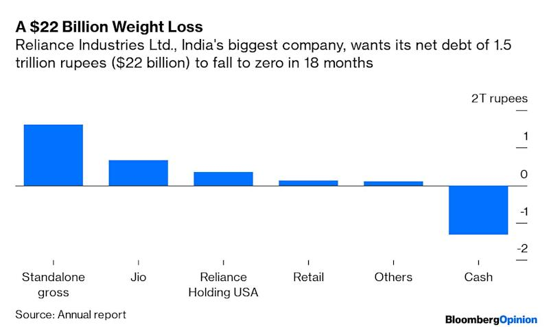 India's Richest Man Is Turning Cautious. Bad Sign