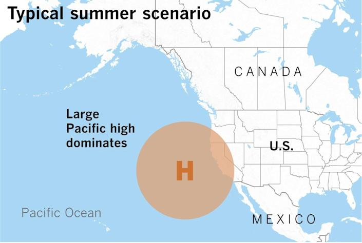 During the summer, California's weather is dominated by the large high-pressure system along the West Coast.