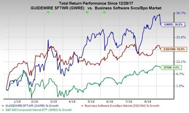 Guidewire (GWRE) delivered stellar fourth-quarter results. Synergies from Cyence buyout and robust adoption of cloud-based products remain key catalysts.