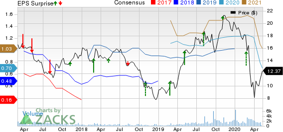 Foundation Building Materials Inc Price, Consensus and EPS Surprise