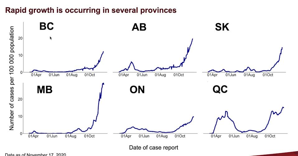 Rapid growth of COVID-19 in several provinces in Canada