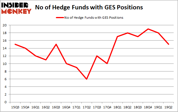 No of Hedge Funds with GES Positions