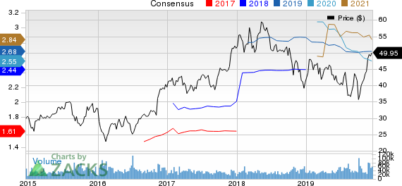 The Charles Schwab Corporation Price and Consensus