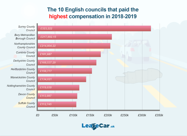 Surrey Count Council paid out the most for potholes (LeaseCar.uk)