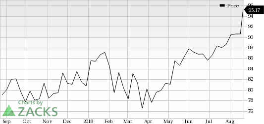 Medtronic (MDT) was a big mover last session, as the company saw its shares rise more than 5% on the day amid huge volumes.