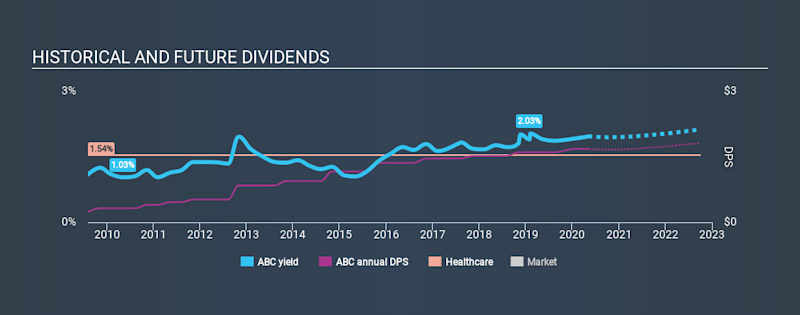 NYSE:ABC Historical Dividend Yield May 7th 2020