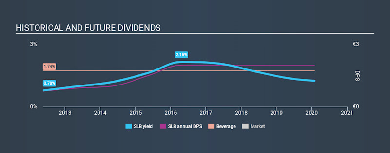 MUN:SLB Historical Dividend Yield, January 30th 2020