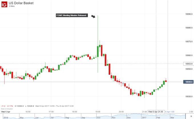 US Dollar and Equities Drop after FOMC Minutes Weigh in on QE, Markets