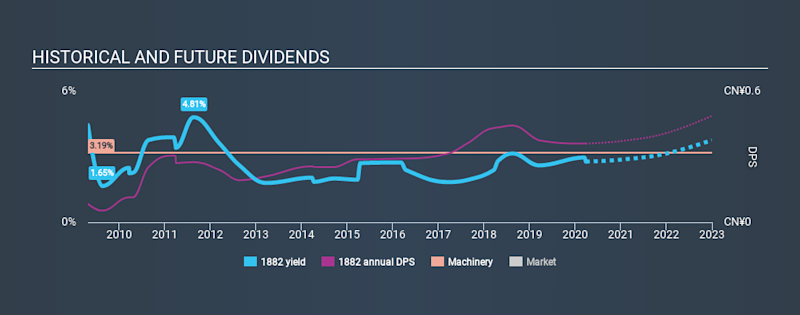 SEHK:1882 Historical Dividend Yield March 26th 2020