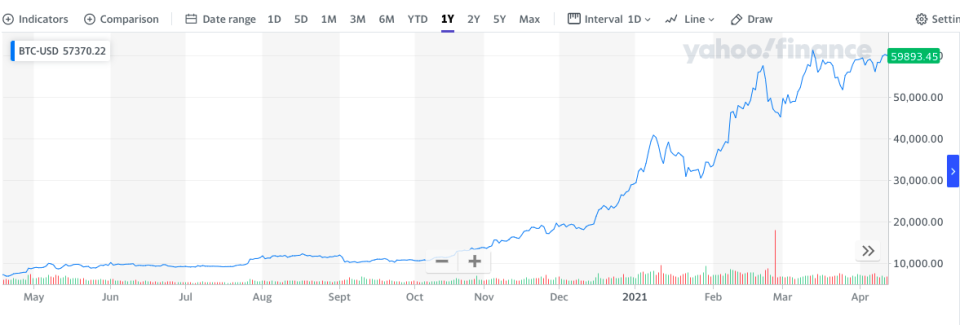 Bitcoin's ascent. One-year chart. Chart: Yahoo Finance UK