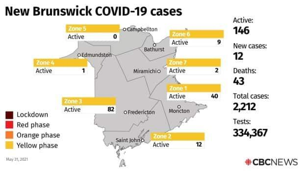 New Brunswick reported 12 new cases of COVID-19 Monday, putting the province's total active cases at 146.