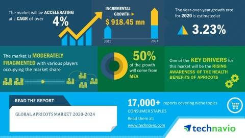 Global Apricots Market 2020-2024 | Evolving Opportunities with ApricotKing and B & R Farms LLC | Technavio