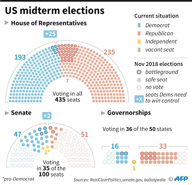 The make-up of the outgoing US Congress and governorships showing which seats are up for election in November