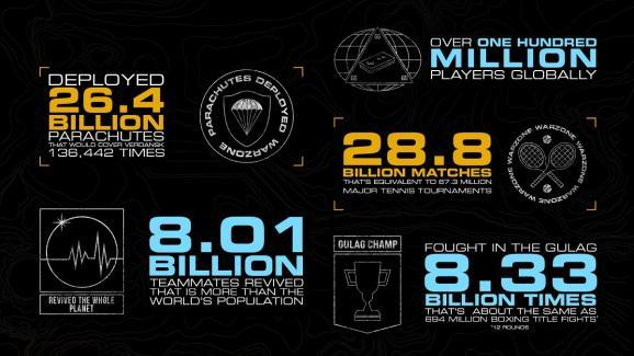 Some amazing stats for Call of Duty.