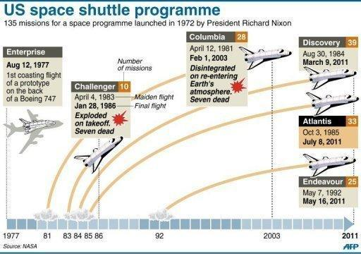 Key dates in the US space shuttle programme, with types of shuttle and the number of missions undertaken. The shuttle Atlantis cruised home for a final time Thursday, ending its last mission to the International Space Station and closing a 30-year chapter in American space exploration