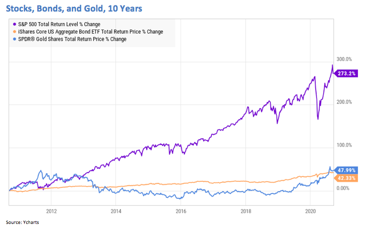 Stock Bonds and Gold