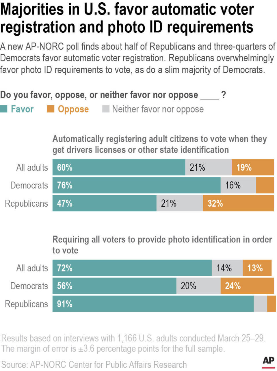 A new AP-NORC poll finds about half of Republicans and three-quarters of Democrats favor automatic voter registration. Republicans overwhelmingly favor photo ID requirements to vote, as do a slim majority of Democrats.