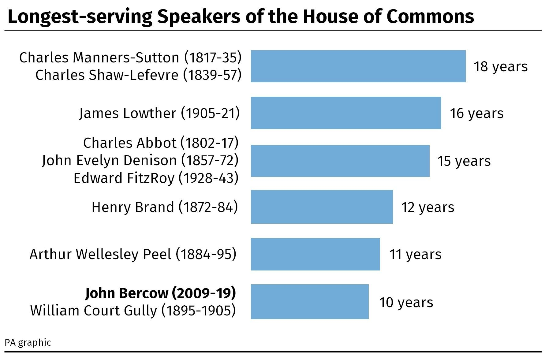 Longest-serving Speakers of the House of Commons. (PA)