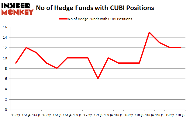 Is CUBI A Good Stock To Buy?