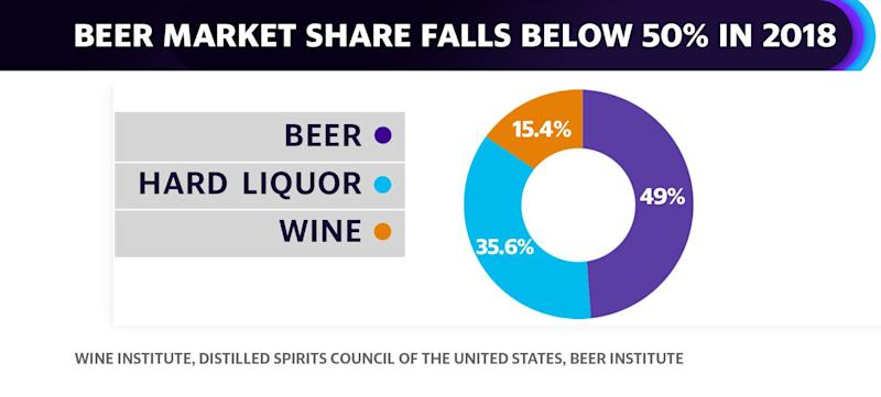 Beer sales drooped in 2018 to fall to just 49% of overall alcohol share in the United States, according to Beer Institute chief economist Michael Uhrich.