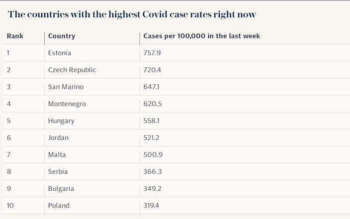The countries with the highest Covid case rates right now