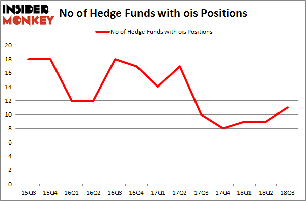 No of Hedge Funds with OIS Positions