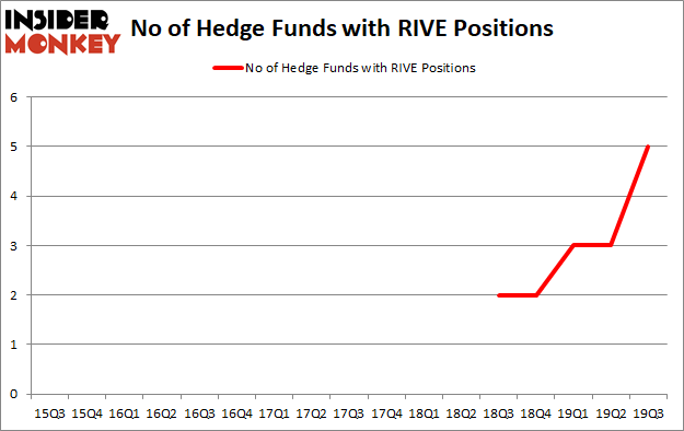 Hedge Funds Have Never Been This Bullish On Riverview Financial Corporation (NASDAQ:RIVE)