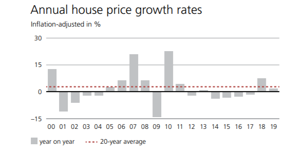 UBS Global Real Estate Bubble Index 2019