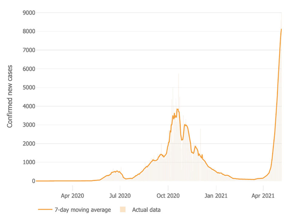 A graph shows Nepal's Covid-19 cases surging.