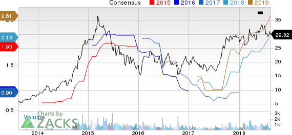 New Strong Buy Stocks for August 16th