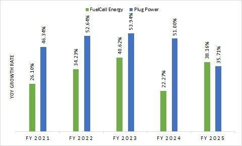 Chart shows the year-over-year growth rate of FCEL versus PLUG