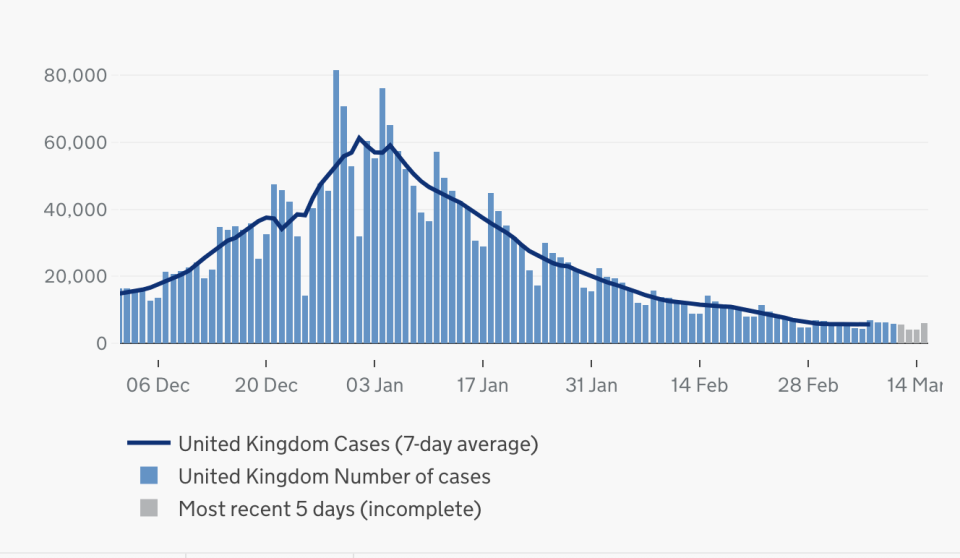 UK cases by specimen date since 1 December. (gov.uk)