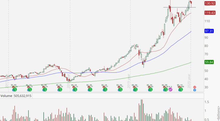 Apple (AAPL) weekly stock chart with shallow pullback