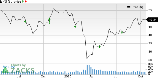 Dow Inc. Price and EPS Surprise