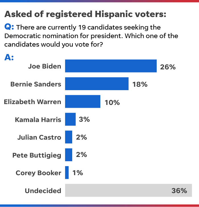 SOURCE Telemundo survey of 1,000 registered Hispanic voters, conducted Oct. 24-28, 2018. Margin of error is ±4.1 percentage points. Candidate Beto O'Rourke 2%, is no longer in race, other candidates not listed received less that 1 percent.
