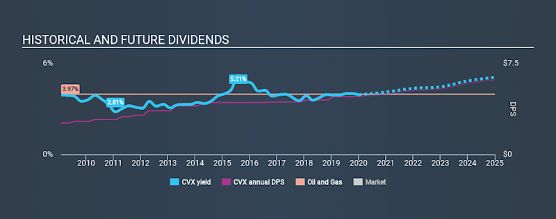 NYSE:CVX Historical Dividend Yield, January 5th 2020