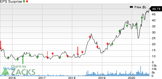 Natera, Inc. Price and EPS Surprise