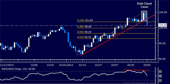 Forex_US_Dollar_Range_Holding_SPX_500_Rally_May_Be_Losing_Steam_body_Picture_8.png, US Dollar Range Holding, SPX 500 Rally May Be Losing Steam