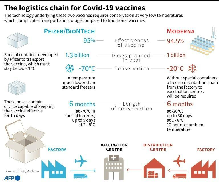 The low-temperature logistics of distributiion and storage for Covid-19 vaccines made by Pfizer and Moderna