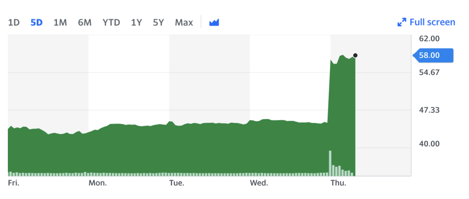 Canada Goose's stock skyrocketed following the release of third quarter results on Thursday.