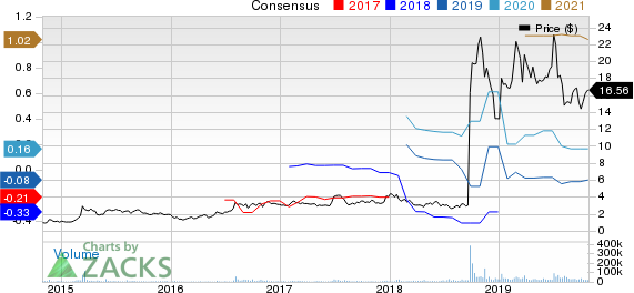 Amarin Corporation PLC Price and Consensus