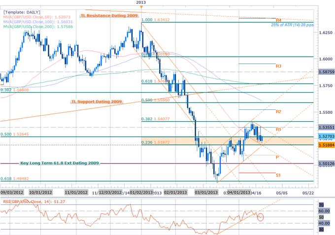 Forex_GBP_Scalps_Bias_at_Risk_Ahead_of_Key_Support_Bearish_Sub_1.54_body_Picture_2.png, Forex: GBP Scalps Bias at Risk Ahead of Key Support- Bearish Sub 1.54