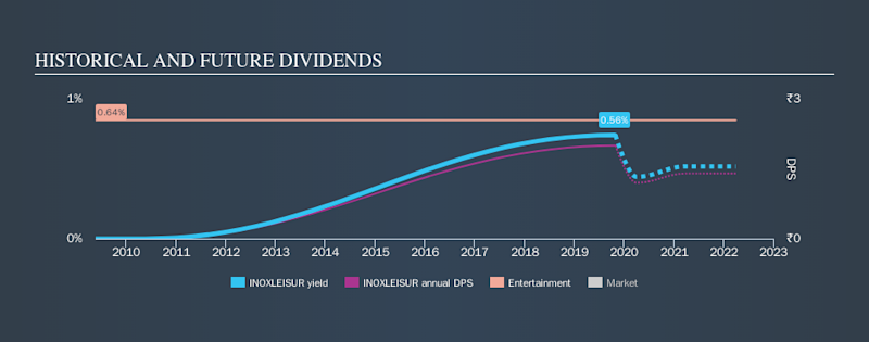 NSEI:INOXLEISUR Historical Dividend Yield, October 31st 2019