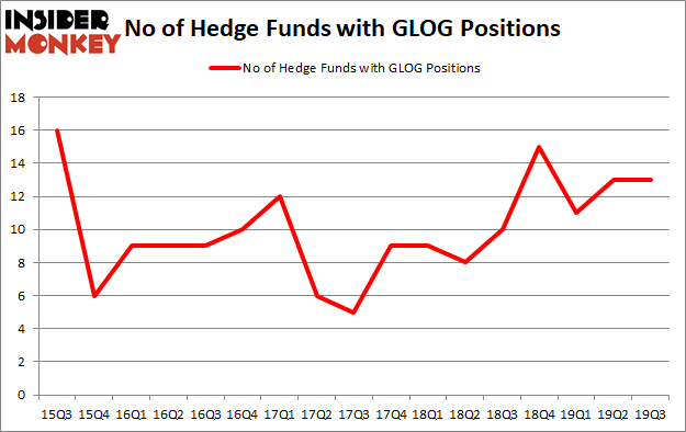 Is GLOG A Good Stock To Buy?