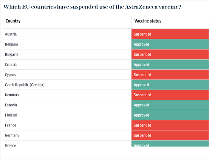 Which EU countries have suspended use of the AstraZeneca vaccine?