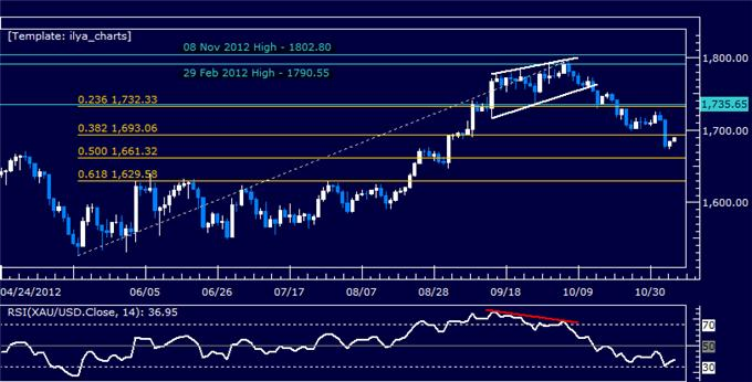 Forex_Analysis_US_Dollar_Breaks_Resistance_as_SP_500_Rally_Fizzles_body_Picture_7.png, Forex Analysis: US Dollar Breaks Resistance as S&P 500 Rally Fizzles