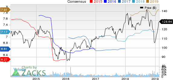 United Technologies Corporation Price and Consensus