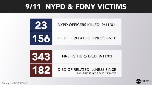 PHOTO: More than 16,000 Ground Zero responders who got sick have been deemed eligible for monetary awards. (ABC News)