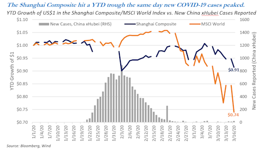 Chart: The Shanghai Composite hit a YTD trough the same day new COVID-19 cases peaked.